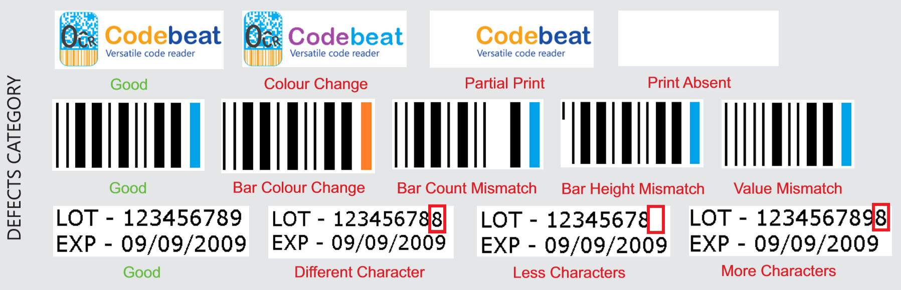 Codebeat defects category