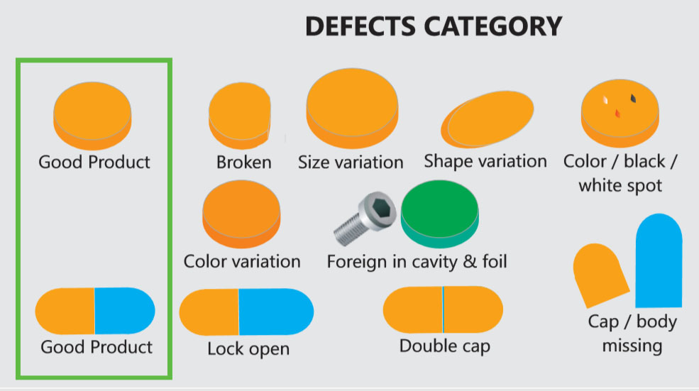 defects categories of countbeat